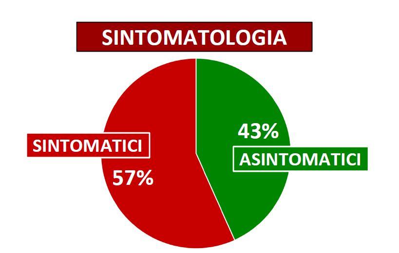 Sintomatici