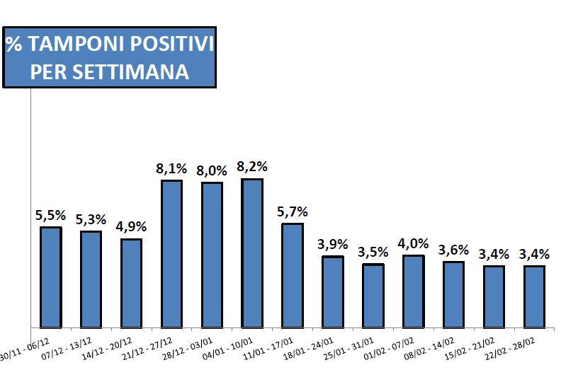 Tamponi percentuale positivi