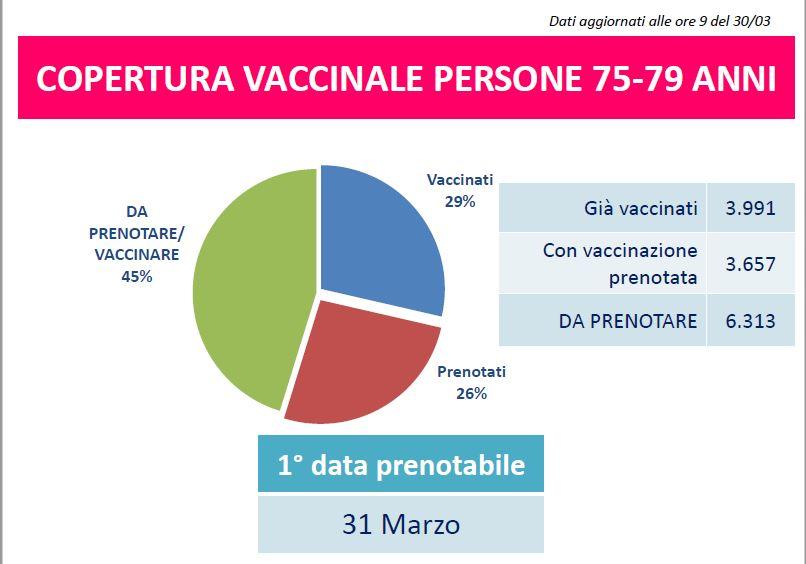 vaccinazione 75