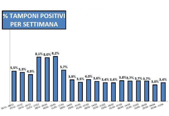 Rapporto positivi tamponi in provincia di Piacenza