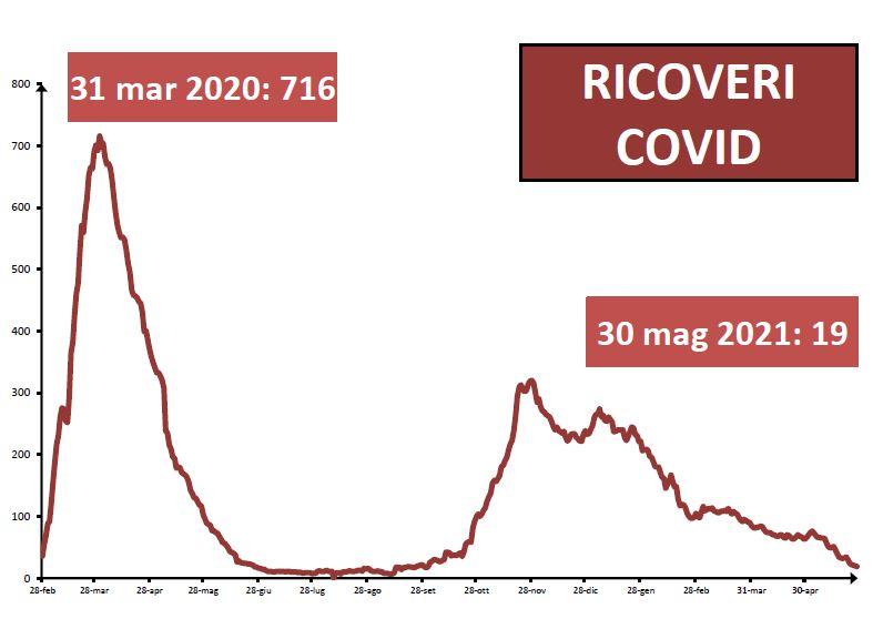 Ricoveri Covid