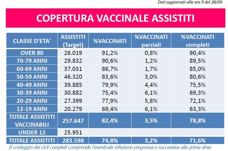 copertura vaccinle