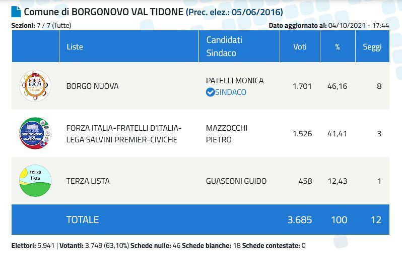 Borgonovo-Sindaco