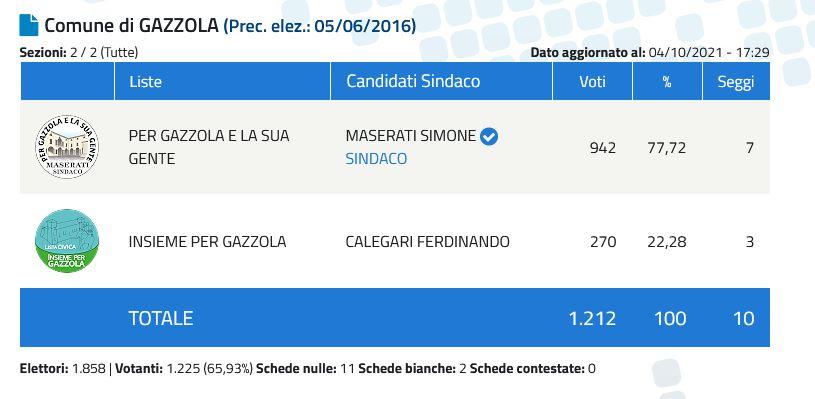 Gazzola-Sindaco